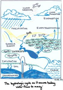 pomo_water cycle